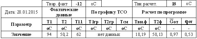 Table E-4