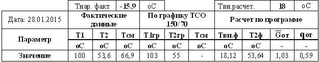 Table P-34